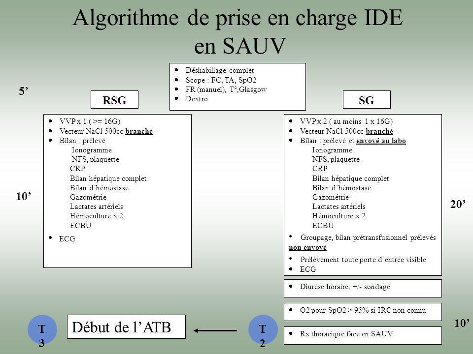 Algorithme de prise en charge IDE en SAUV Déshabillage complet Scope : FC, TA, SpO2 FR (manuel), T°,Glasgow Dextro VVP x 1 ( >= 16G) Vecteur NaCl 500c