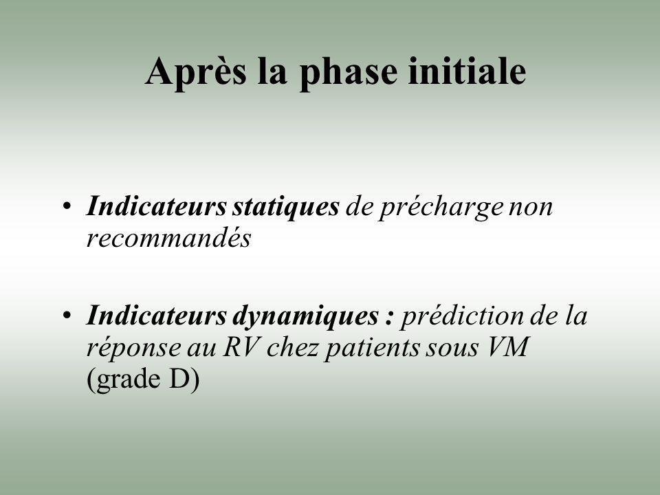 Après la phase initiale Indicateurs statiques de précharge non recommandés Indicateurs dynamiques : prédiction de la réponse au RV chez patients sous