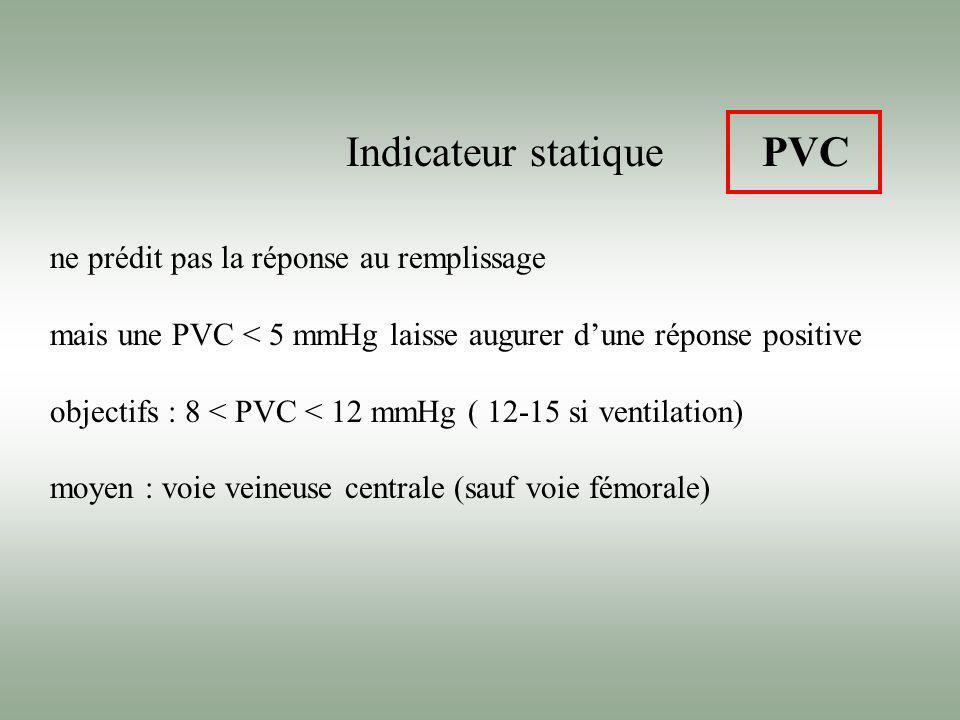 Indicateur statique ne prédit pas la réponse au remplissage mais une PVC < 5 mmHg laisse augurer dune réponse positive objectifs : 8 < PVC < 12 mmHg (
