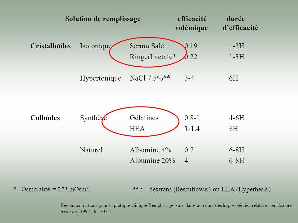 CristalloïdesIsotonique Hypertonique Sérum Salé RingerLactate* NaCl 7.5%** 0.19 0.22 3-4 1-3H 6H ColloïdesSynthèse Naturel Gélatines HEA Albumine 4% A