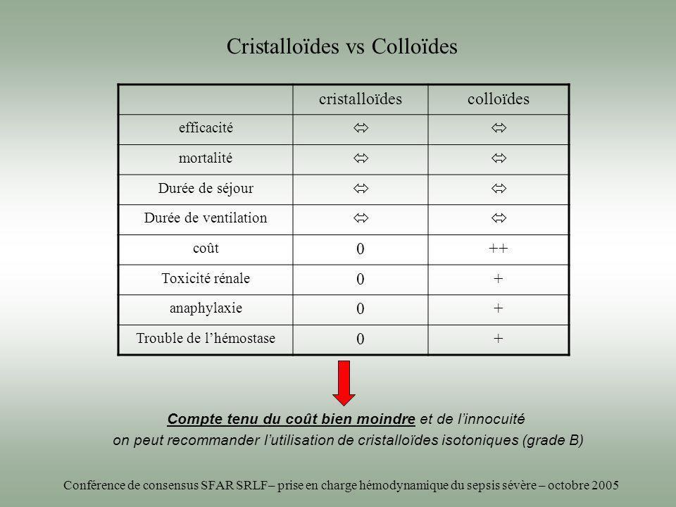 Cristalloïdes vs Colloïdes cristalloïdescolloïdes efficacité mortalité Durée de séjour Durée de ventilation coût 0++ Toxicité rénale 0+ anaphylaxie 0+