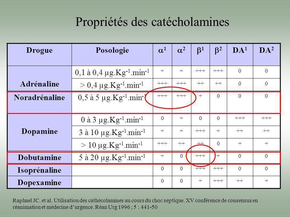DroguePosologie 1 2 1 2 DA 1 DA 2 Adrénaline 0,1 à 0,4 µg.Kg -1.min -1 +++++ 00 > 0,4 µg.Kg -1.min -1 +++ ++ 00 Noradrénaline0,5 à 5 µg.Kg -1.min -1 +