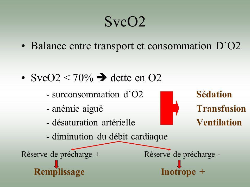 SvcO2 Balance entre transport et consommation DO2 SvcO2 < 70% dette en O2 - surconsommation dO2Sédation - anémie aiguëTransfusion - désaturation artér