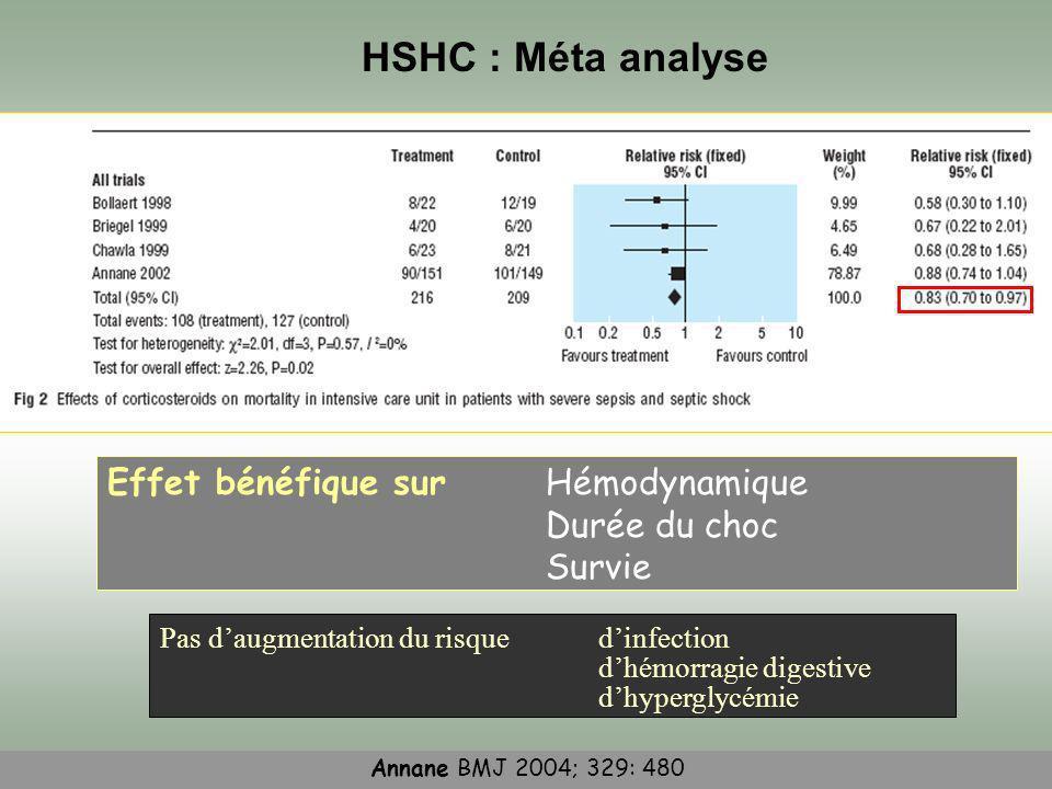 HSHC : Méta analyse Effet bénéfique sur Hémodynamique Durée du choc Survie Pas daugmentation du risque dinfection dhémorragie digestive dhyperglycémie