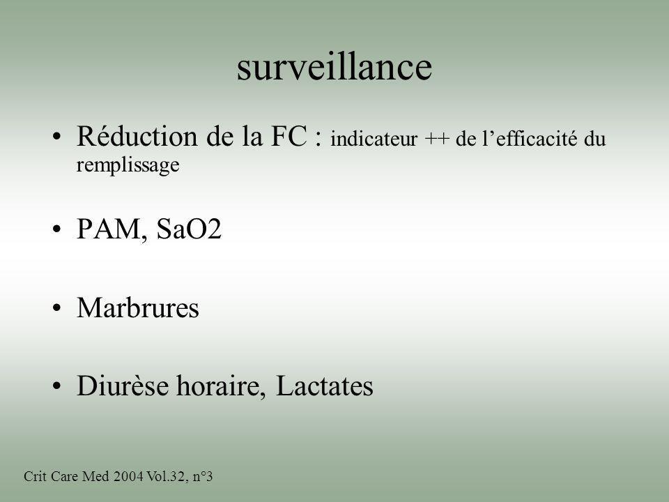 surveillance Réduction de la FC : indicateur ++ de lefficacité du remplissage PAM, SaO2 Marbrures Diurèse horaire, Lactates Crit Care Med 2004 Vol.32,