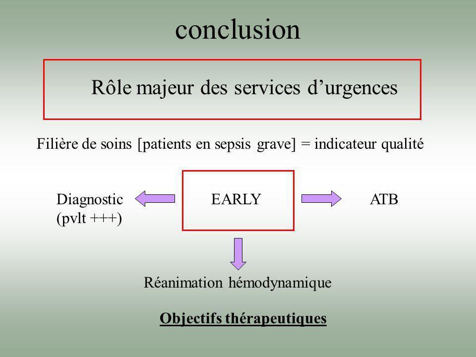 conclusion Rôle majeur des services durgences Filière de soins [patients en sepsis grave] = indicateur qualité EARLYDiagnostic (pvlt +++) Réanimation