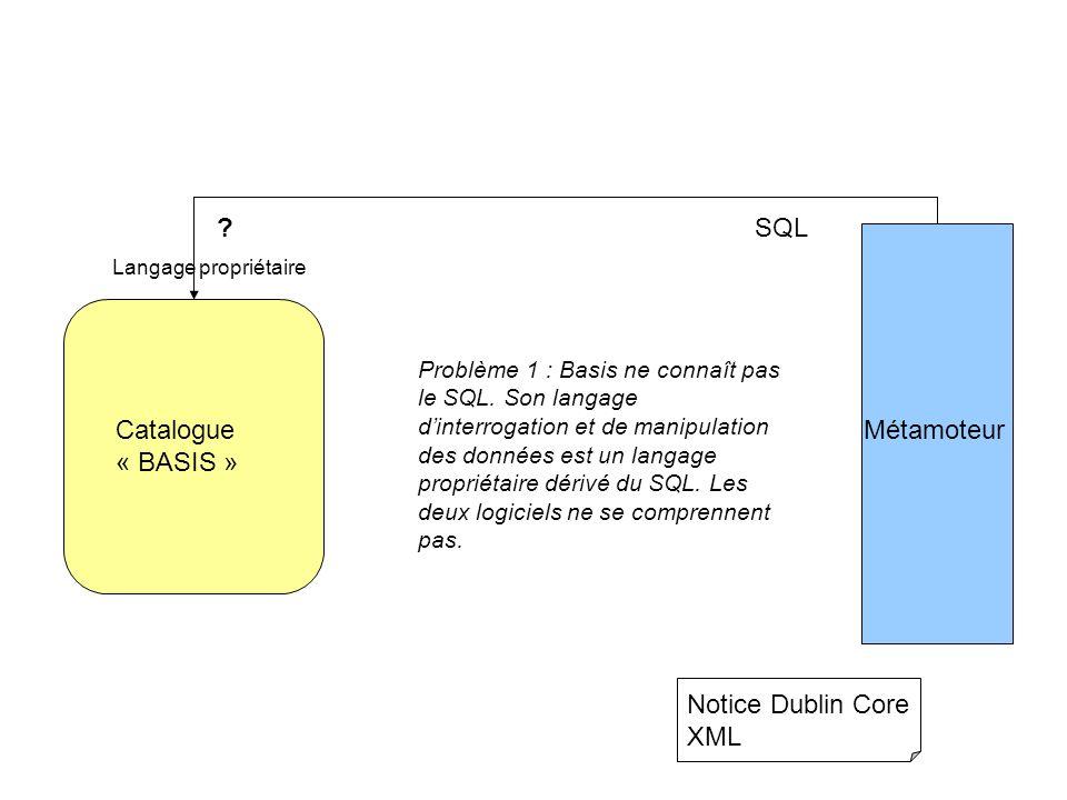 Catalogue « BASIS » Métamoteur Notice Dublin Core XML ? Langage propriétaire SQL Problème 1 : Basis ne connaît pas le SQL. Son langage dinterrogation