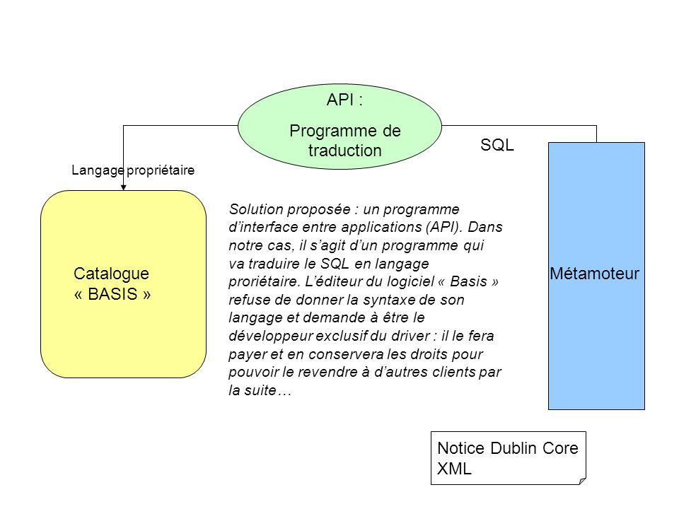 Catalogue « BASIS » Métamoteur Notice Dublin Core XML Langage propriétaire API : Programme de traduction SQL Solution proposée : un programme dinterfa