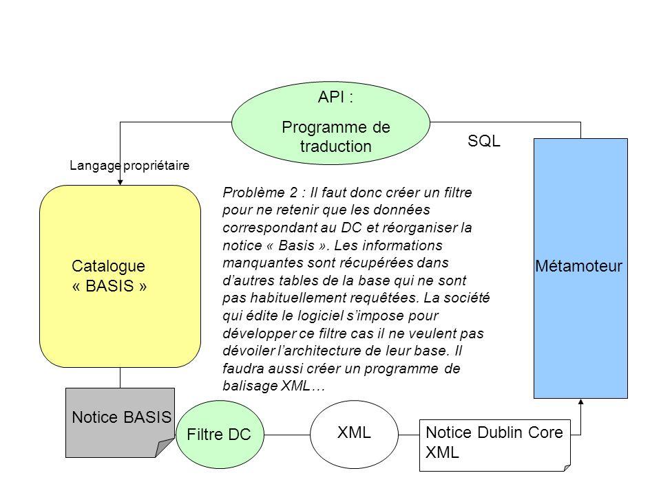 Catalogue « BASIS » Métamoteur Langage propriétaire API : Programme de traduction Notice Dublin Core XML Notice BASIS Filtre DC XML SQL Problème 2 : I