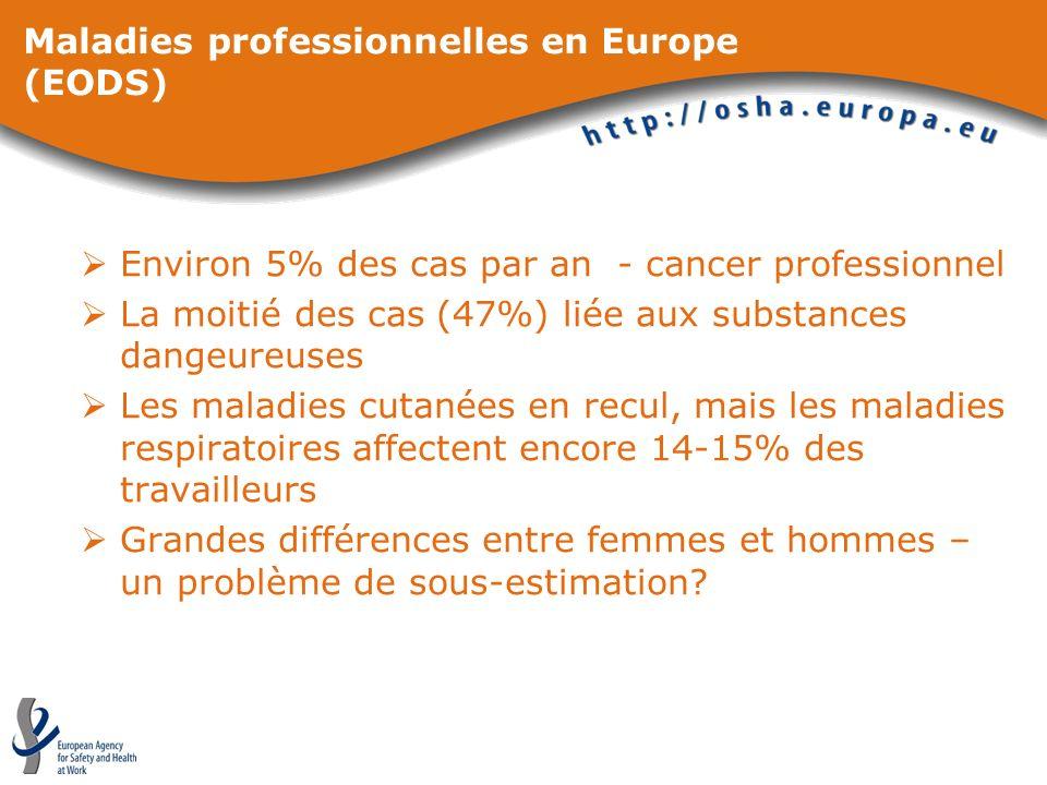Maladies professionnelles en Europe (EODS) Environ 5% des cas par an - cancer professionnel La moitié des cas (47%) liée aux substances dangeureuses L