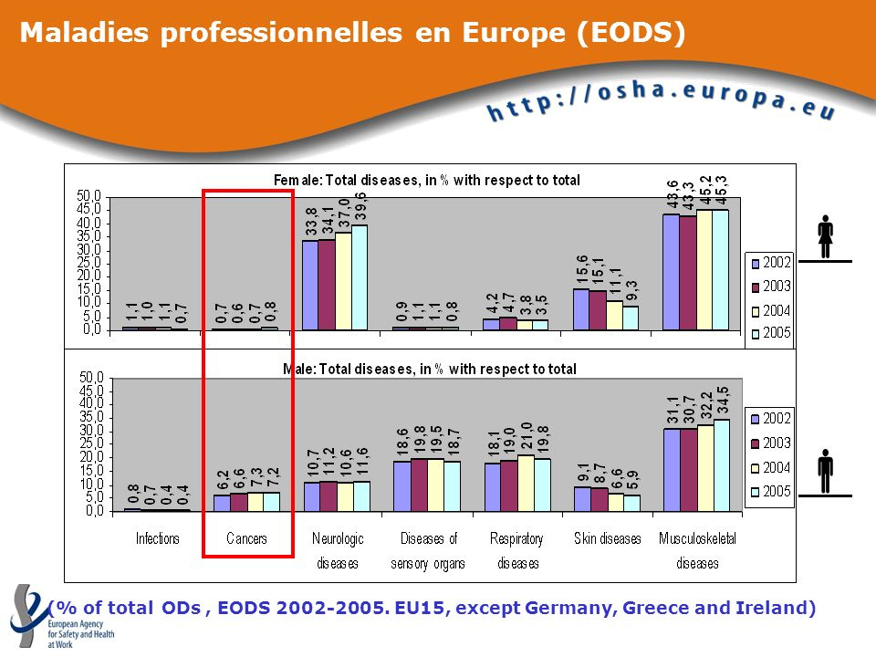 Maladies professionnelles en Europe (EODS) (% of total ODs, EODS 2002-2005. EU15, except Germany, Greece and Ireland)