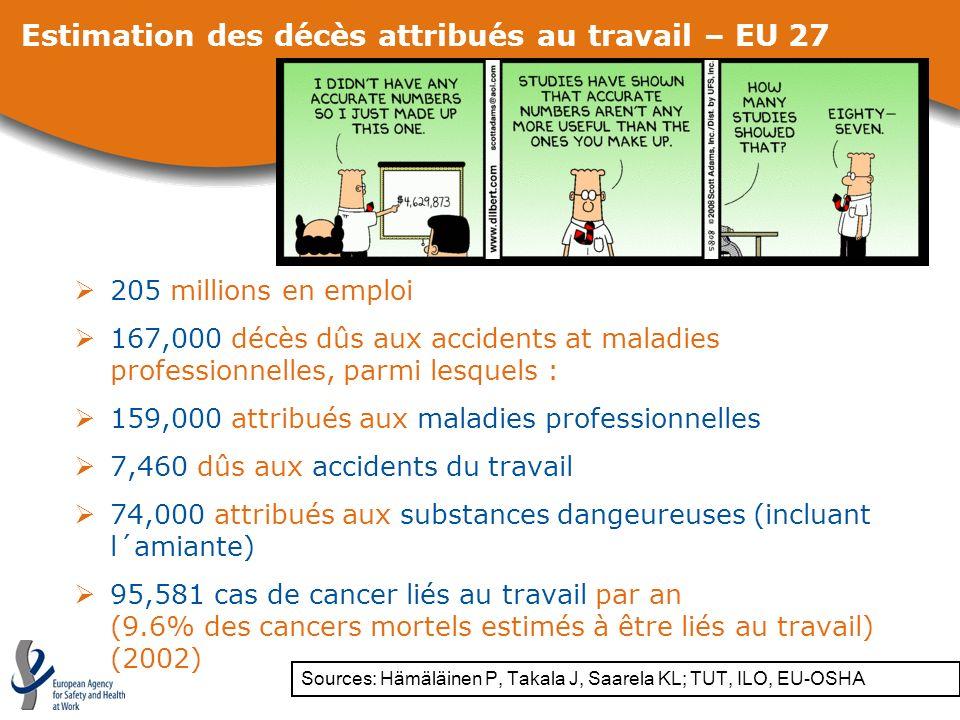 Estimation des décès attribués au travail – EU 27 205 millions en emploi 167,000 décès dûs aux accidents at maladies professionnelles, parmi lesquels