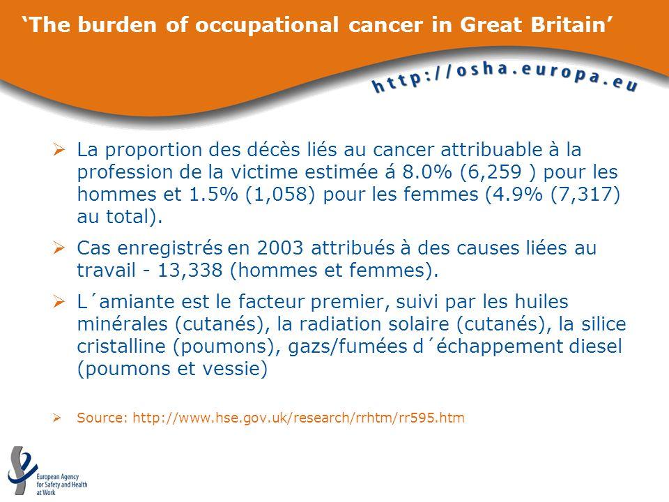 The burden of occupational cancer in Great Britain La proportion des décès liés au cancer attribuable à la profession de la victime estimée á 8.0% (6,