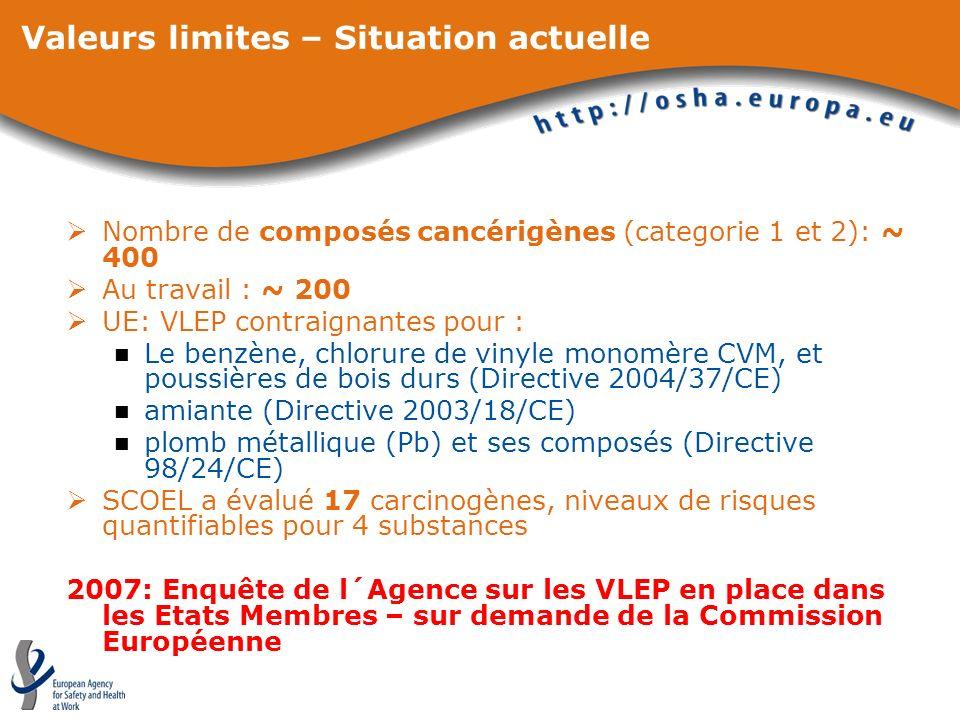 Valeurs limites – Situation actuelle Nombre de composés cancérigènes (categorie 1 et 2): ~ 400 Au travail : ~ 200 UE: VLEP contraignantes pour : Le be