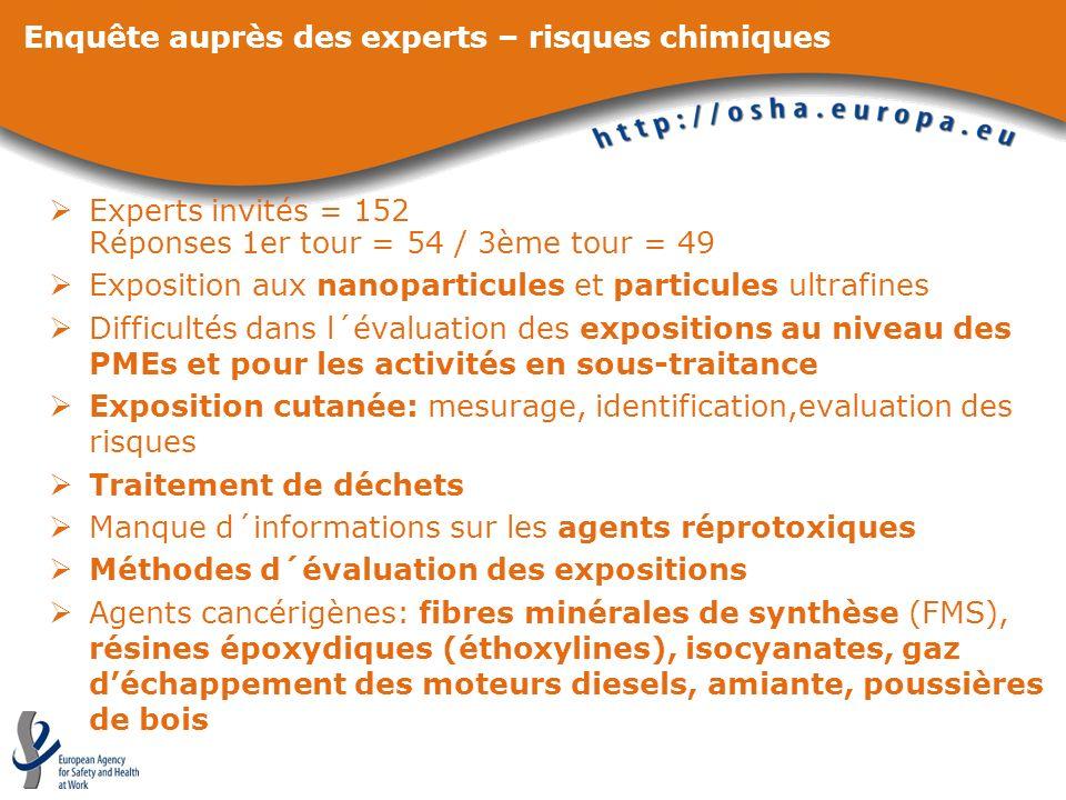 Enquête auprès des experts – risques chimiques Experts invités = 152 Réponses 1er tour = 54 / 3ème tour = 49 Exposition aux nanoparticules et particul