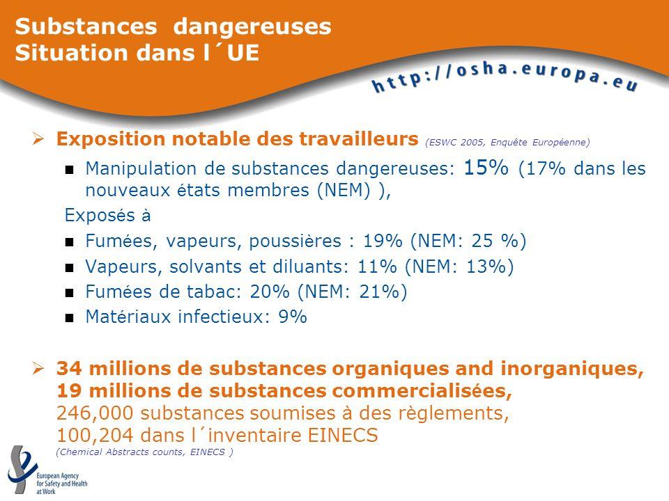 Substances dangereuses Situation dans l´UE Exposition notable des travailleurs (ESWC 2005, Enquête Europ é enne) Manipulation de substances dangereuse