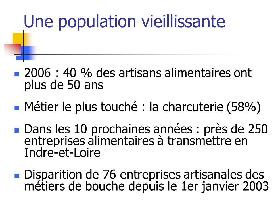Une population vieillissante 2006 : 40 % des artisans alimentaires ont plus de 50 ans Métier le plus touché : la charcuterie (58%) Dans les 10 prochaines années : près de 250 entreprises alimentaires à transmettre en Indre-et-Loire Disparition de 76 entreprises artisanales des métiers de bouche depuis le 1er janvier 2003