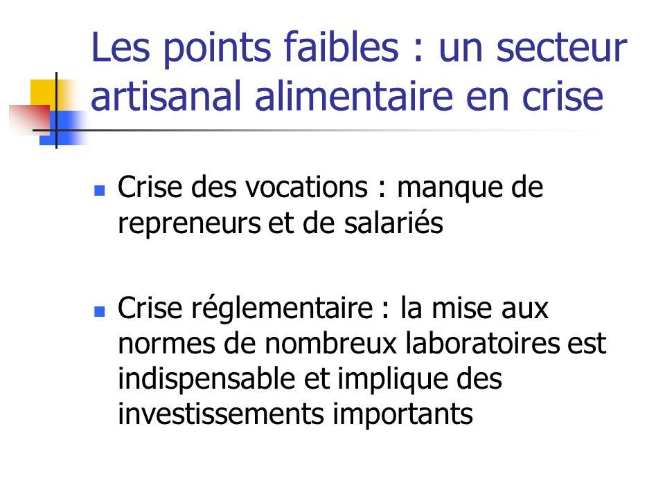 Les points faibles : un secteur artisanal alimentaire en crise Crise des vocations : manque de repreneurs et de salariés Crise réglementaire : la mise aux normes de nombreux laboratoires est indispensable et implique des investissements importants