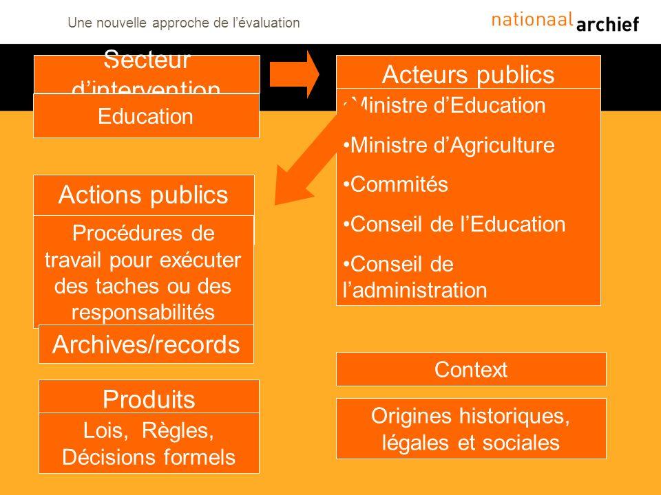 Une nouvelle approche de lévaluation Secteur dintervention Acteurs publics Actions publics (Handelingen) Produits Education Ministre dEducation Minist
