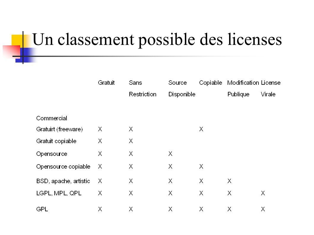 Un classement possible des licenses