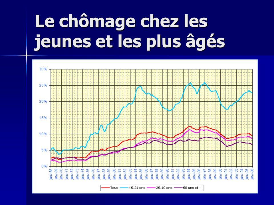 Immédiatement après luniversité? En France, les jeunes ont des difficultés à trouver un poste. En France il ya plus de compétition. En France, les jeu