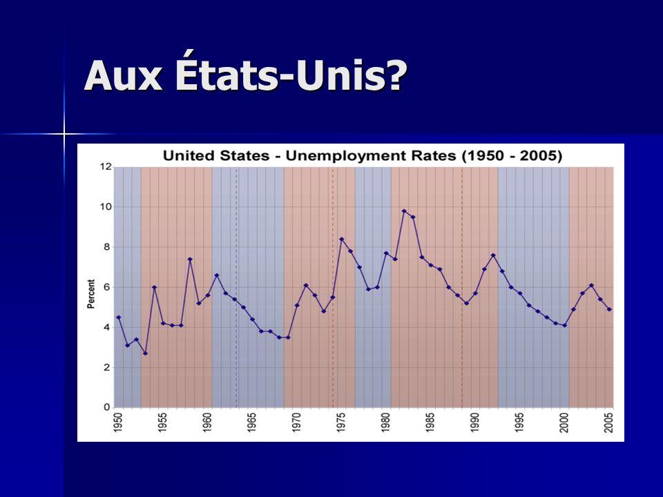 Comme vous voyez, le taux de chômage a augmenté jusquau début de lannée 2006. Mais soudainement (entre 06-07) il a commencé à diminuer. Comme vous voy