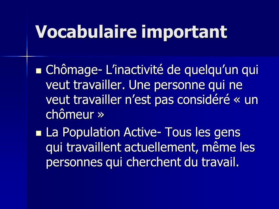 Vocabulaire important Chômage- Linactivité de quelquun qui veut travailler.
