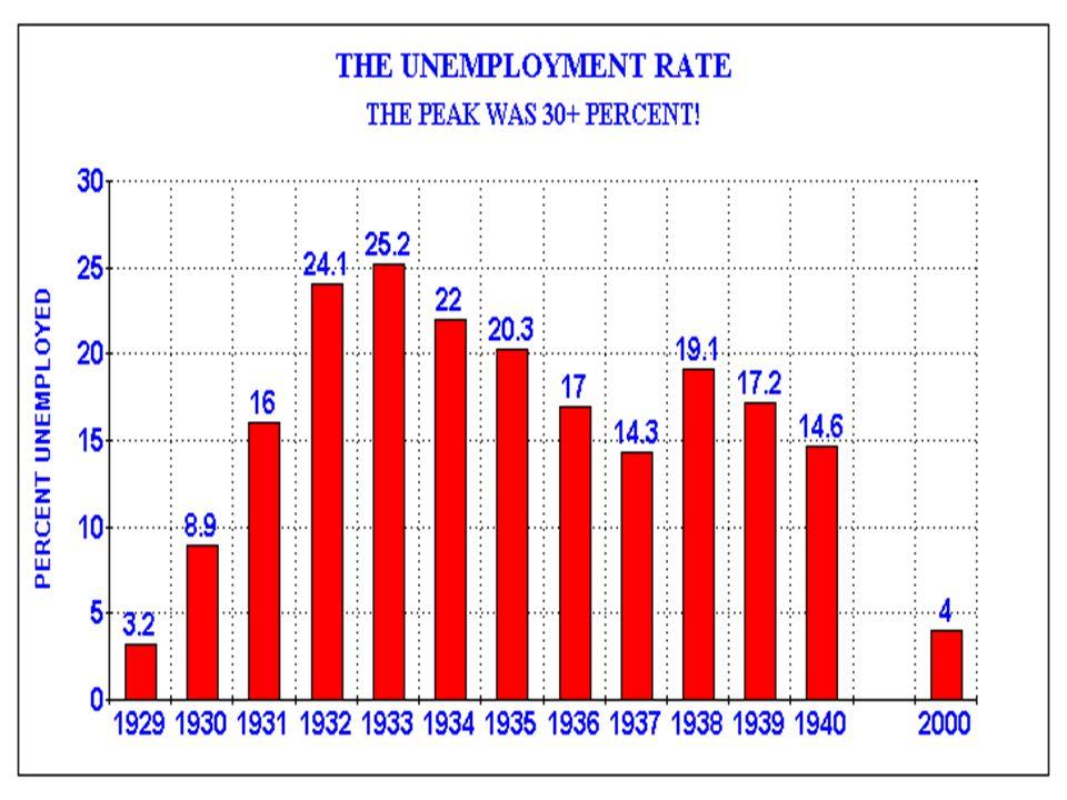 Conséquences et raisons Les raisons pour la Dépression étaient la déflation, la consommation du gouvernement, et notre dette nationale. Les raisons po