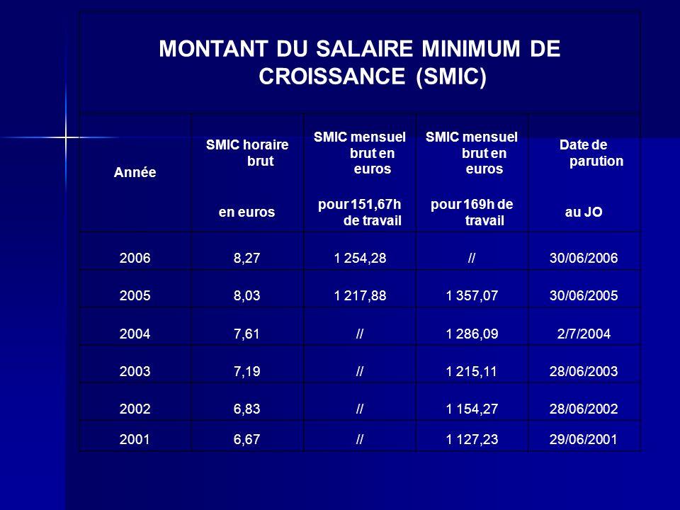 SMIC Salaire Minimum Interprofessionnel de Croissance. Salaire Minimum Interprofessionnel de Croissance. Cest le succession de SMIG (Salaire Minimum I