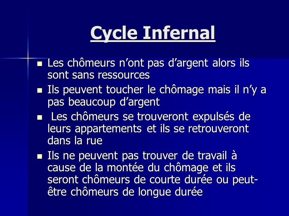 Cycle Infernal Le chômage est un problème urgent parce que les conséquences touchent tous les aspects de la vie Le chômage est un problème urgent parc
