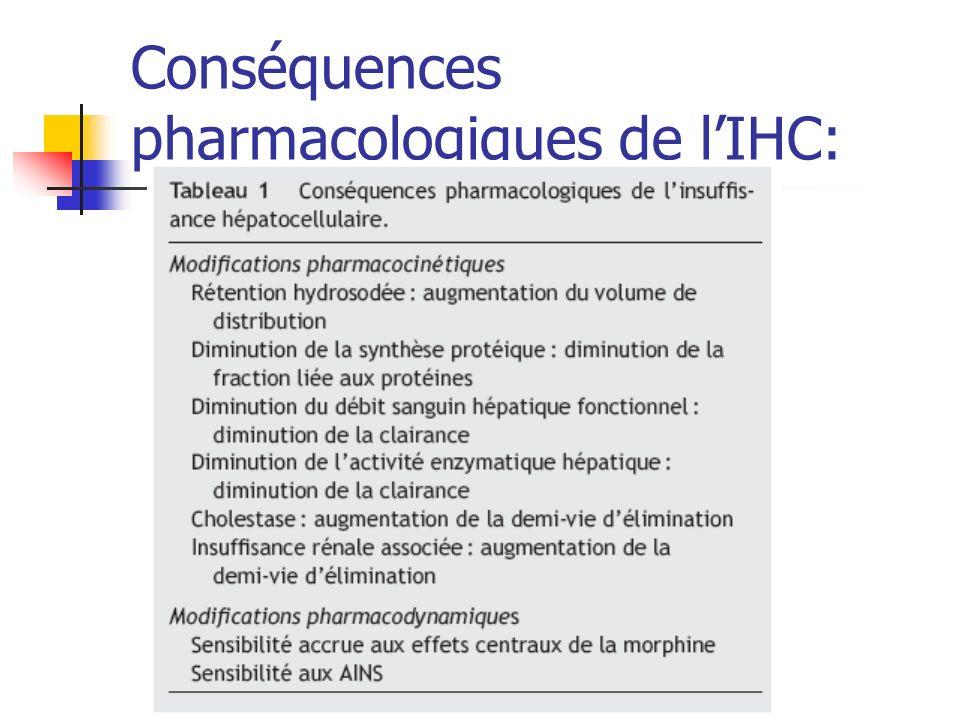 Conséquences pharmacologiques de lIHC: