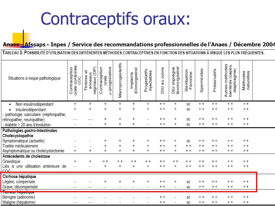 Contraceptifs oraux: Anaes - Afssaps - Inpes / Service des recommandations professionnelles de lAnaes / Décembre 2004