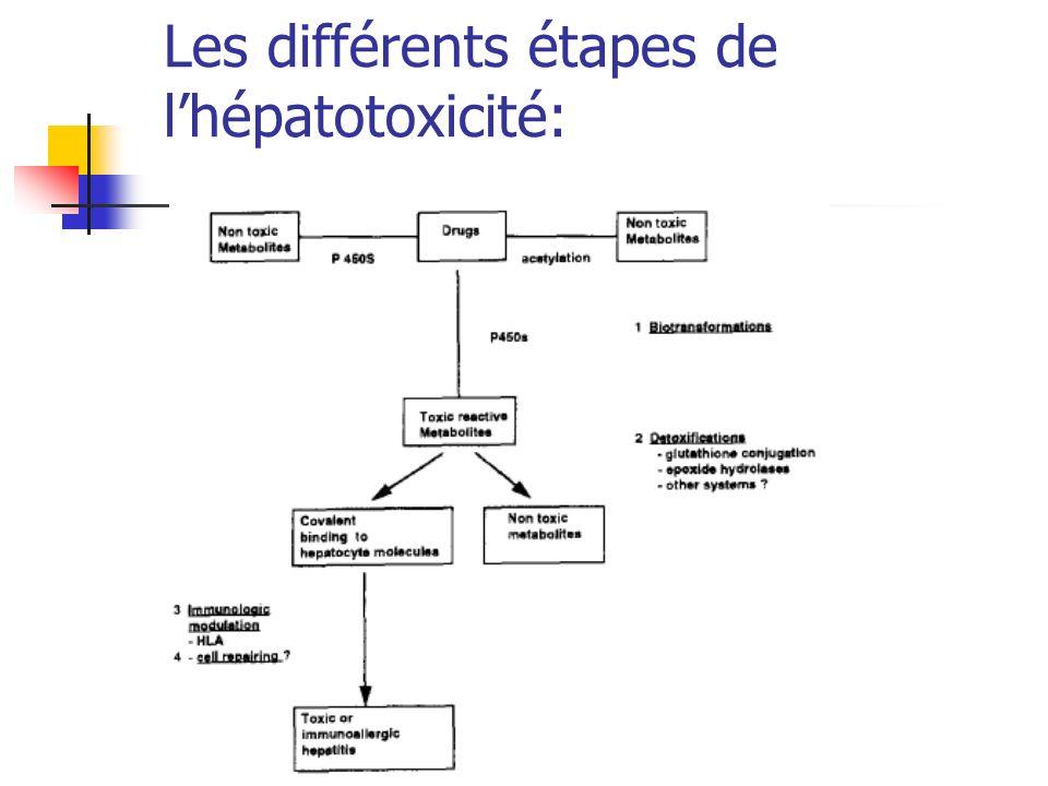 Antidiabétiques oraux: Les biguanides sont contre indiqués (acidose lactique++) Sulfamides hypoglycémiants:possible.
