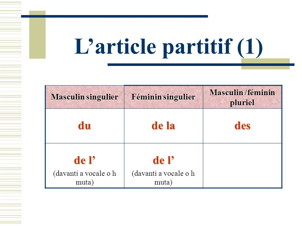 Larticle partitif (1) Masculin singulier Féminin singulier Masculin /féminin pluriel du de la des de l (davanti a vocale o h muta) de l (davanti a voc