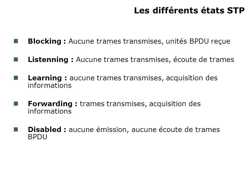 Les différents états STP Blocking : Aucune trames transmises, unités BPDU reçue Listenning : Aucune trames transmises, écoute de trames Learning : auc