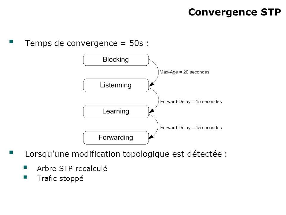 Convergence STP Temps de convergence = 50s : Lorsqu'une modification topologique est détectée : Arbre STP recalculé Trafic stoppé