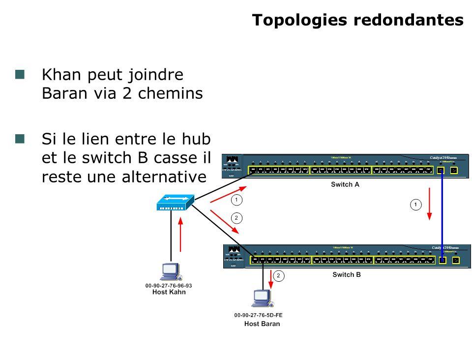 Topologies redondantes Problème : Khan envoie un broadcast ARP pour obtenir ladresse MAC de Baran La trame est diffusé par Khan, et tous les ports des switchs A et B
