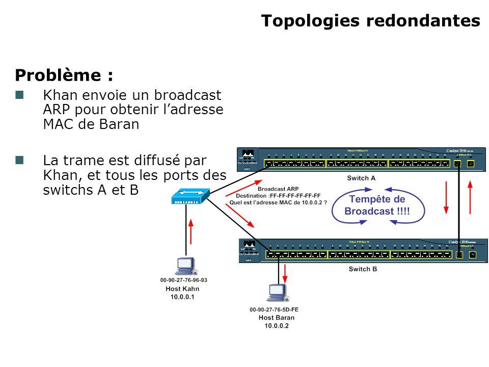 Topologies redondantes Problème : Khan envoie un broadcast ARP pour obtenir ladresse MAC de Baran La trame est diffusé par Khan, et tous les ports des
