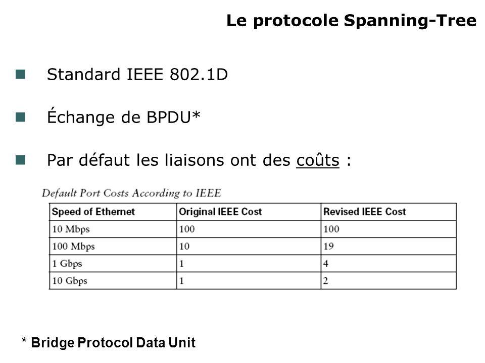 Le protocole Spanning-Tree (suite) But de STP : Éviter les boucles de commutations Garder une tolérance de pannes Moyens utilisés : Établir un arbre unique de chemins Supprimer les boucles de commutation Garder des liens redondants (backup)