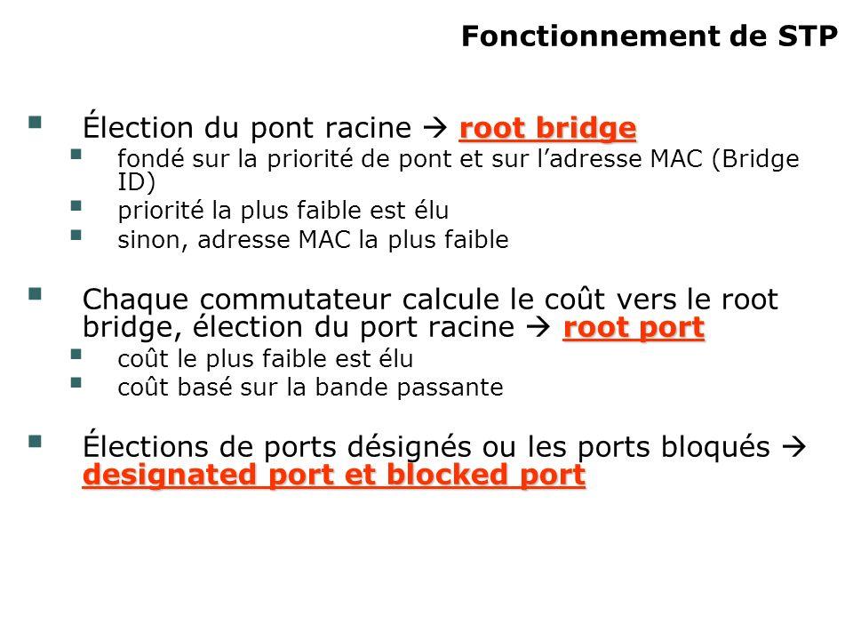 Fonctionnement de STP root bridge Élection du pont racine root bridge fondé sur la priorité de pont et sur ladresse MAC (Bridge ID) priorité la plus f
