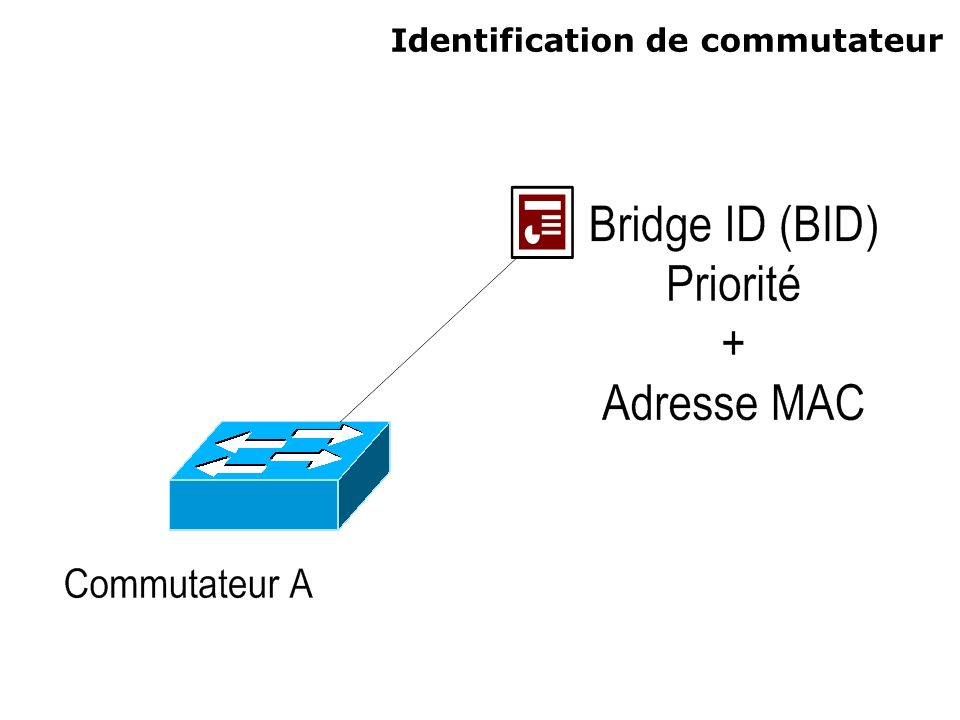 Commandes Sur un Catalyst 29xx : Modification de la priorité dun port : Switch_A>enable Switch_A#configure terminal Switch_A(config)#interface Ethernet N°_dinterface Switch_A(config-if)#spanning-tree cost (0 -> 65535) Par défaut : le « cost » est calculé en fonction de la bande passante du lien.