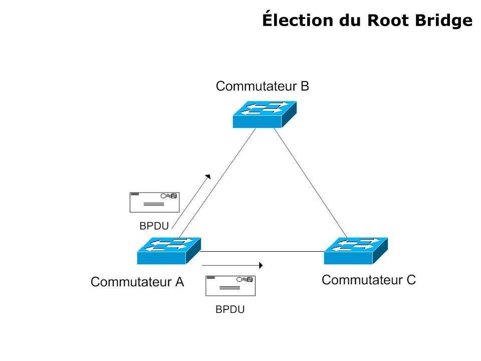Commandes Sur un Catalyst 29xx : Modification de la priorité dun commutateur : Switch_A>enable Switch_A#configure terminal Switch_A(config)#spanning-tree priority (0 -> 65535) Par défaut : priority = 32768