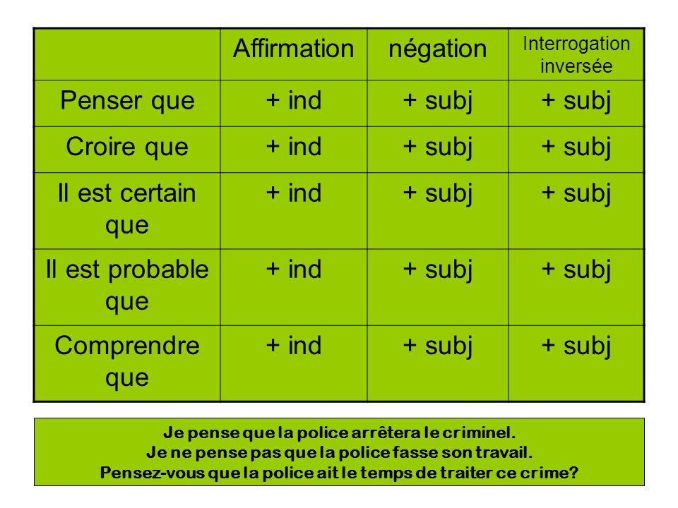 Affirmationnégation Interrogation inversée Penser que+ ind+ subj Croire que+ ind+ subj Il est certain que + ind+ subj Il est probable que + ind+ subj