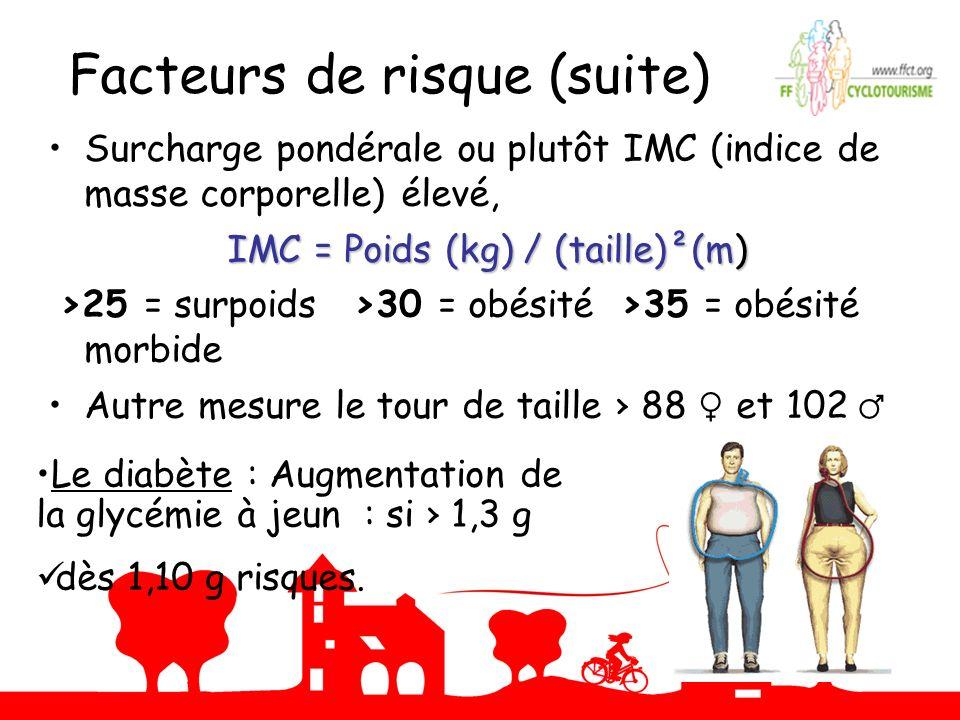 Facteurs de risque (suite) Surcharge pondérale ou plutôt IMC (indice de masse corporelle) élevé, IMC = Poids (kg) / (taille)²(m) IMC = Poids (kg) / (t
