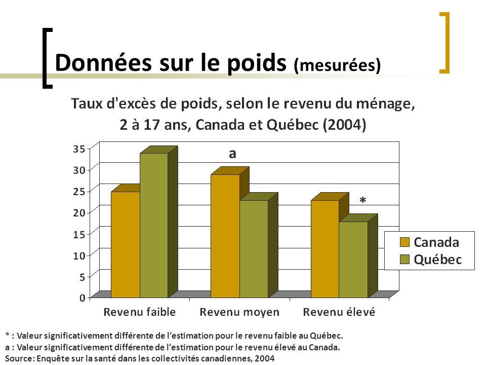 Données sur le poids (mesurées) * : Valeur significativement différente de lestimation pour le revenu faible au Québec. a : Valeur significativement d