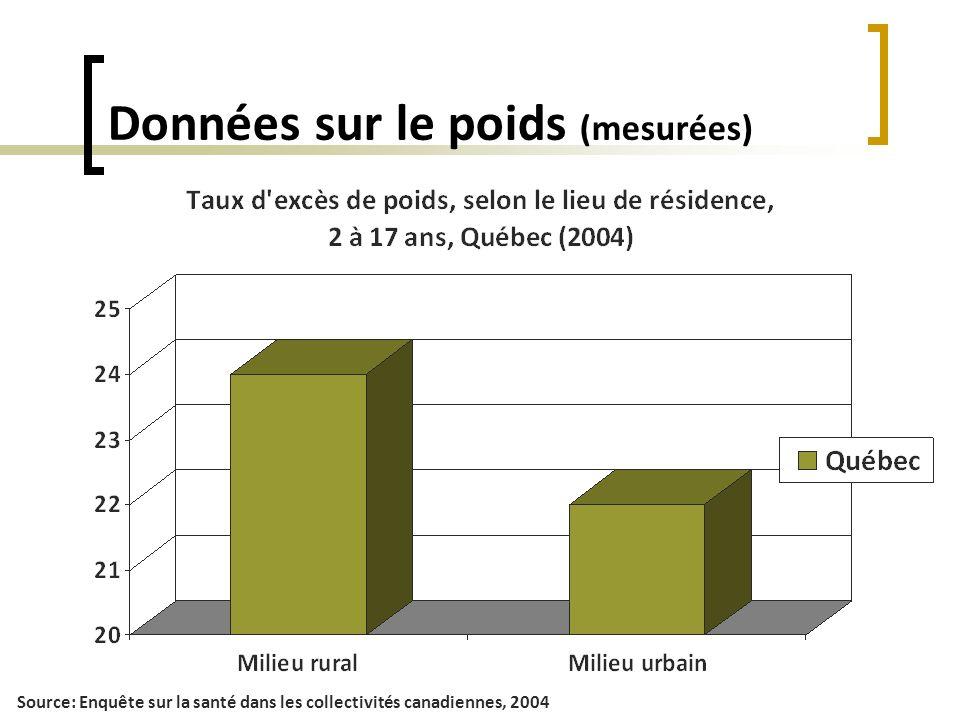 Données sur le poids (mesurées) Source: Enquête sur la santé dans les collectivités canadiennes, 2004