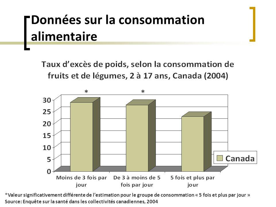 Données sur la consommation alimentaire *Valeur significativement différente de lestimation pour le groupe de consommation « 5 fois et plus par jour »