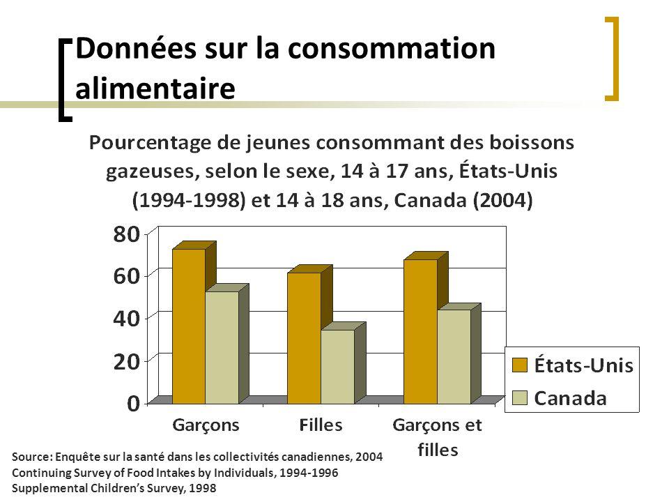 Données sur la consommation alimentaire Source: Enquête sur la santé dans les collectivités canadiennes, 2004 Continuing Survey of Food Intakes by Ind