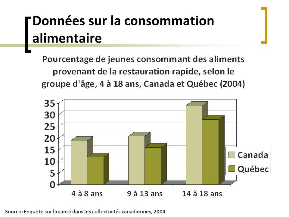 Données sur la consommation alimentaire Source: Enquête sur la santé dans les collectivités canadiennes, 2004