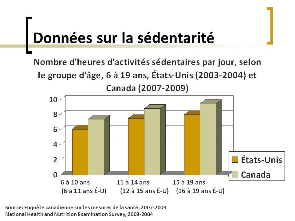 Données sur la sédentarité Source: Enquête canadienne sur les mesures de la santé, 2007-2009 National Health and Nutrition Examination Survey, 2003-20